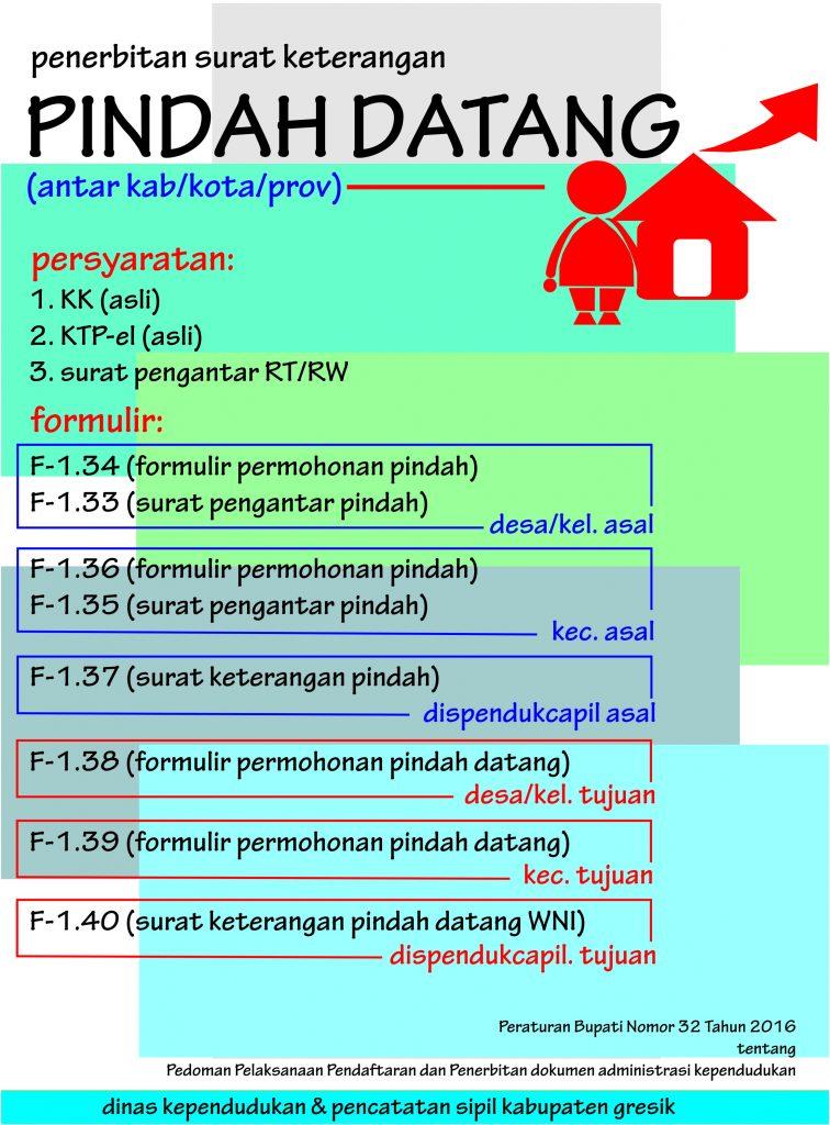 Pindah Antar Kabupaten Kota dan Provinsi